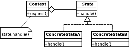 450px-State_Design_Pattern_UML_Class_Diagram.svg.png