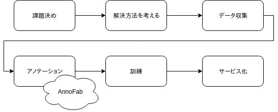 standard_ml_flow.png