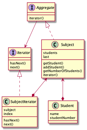 iterator.png