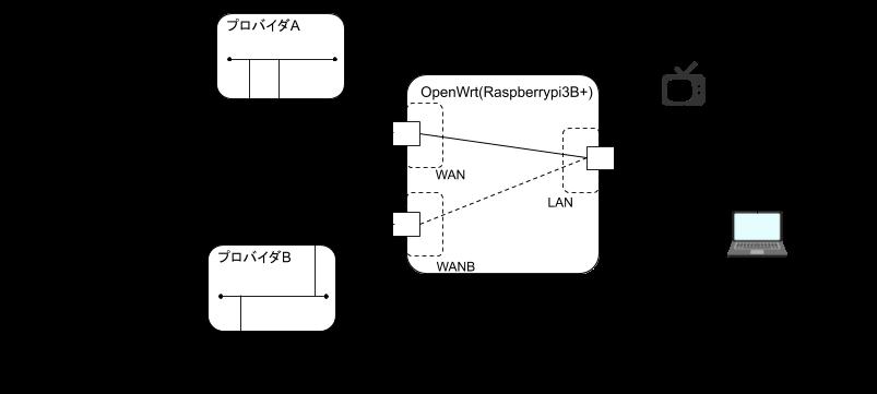 200331-OpenWRT-mwan01.png