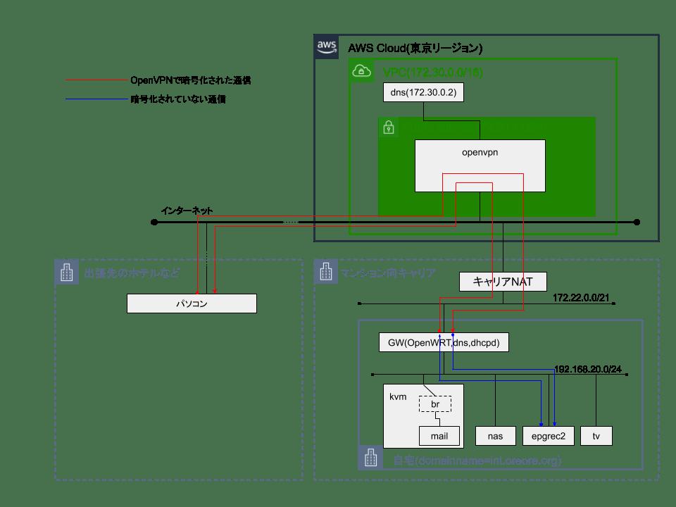 191112-OpenVPN-AWS-02.png