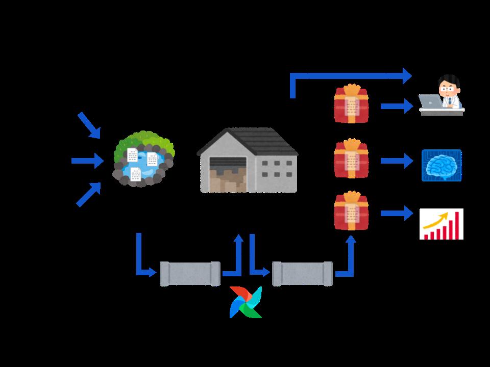 データ基盤概念図with_Airflow.png