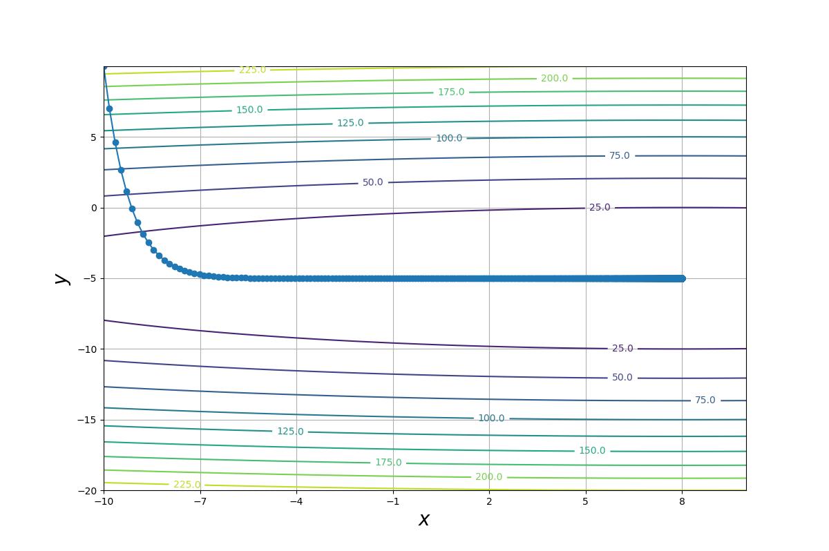 等高線(勾配降下法 a01).png
