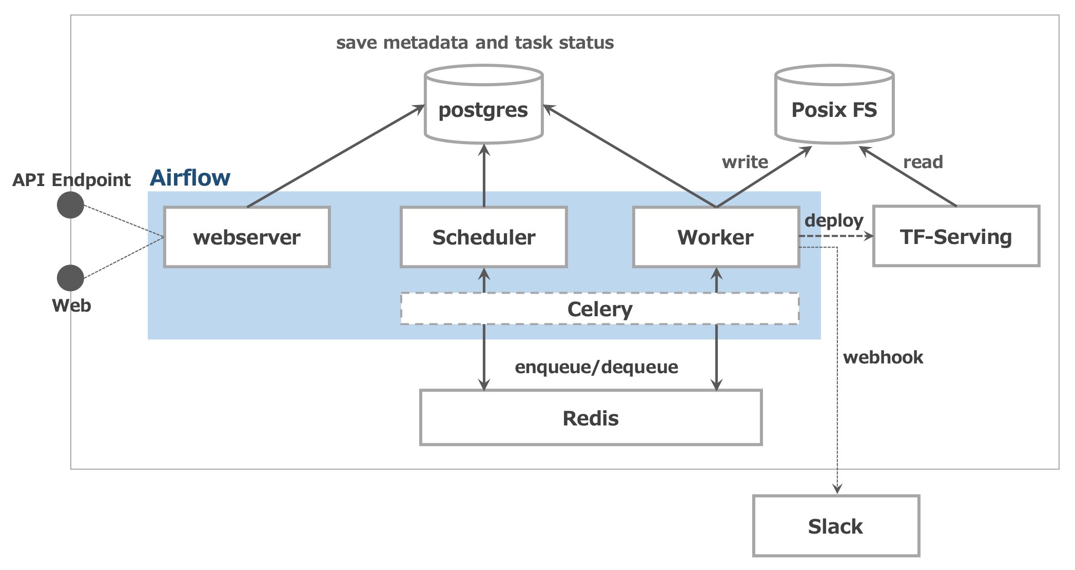figure_system_architecture.png