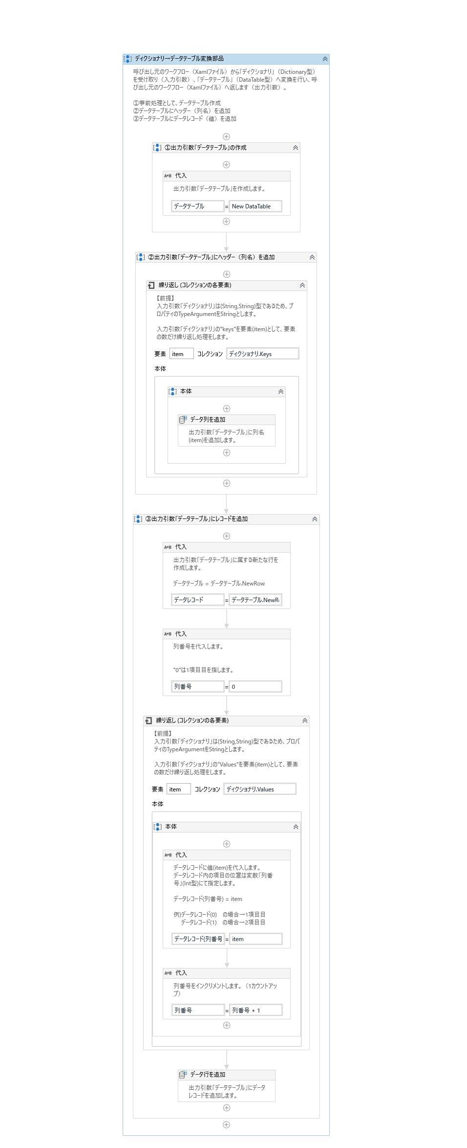 ディクショナリ_データテーブル変換部品.jpg