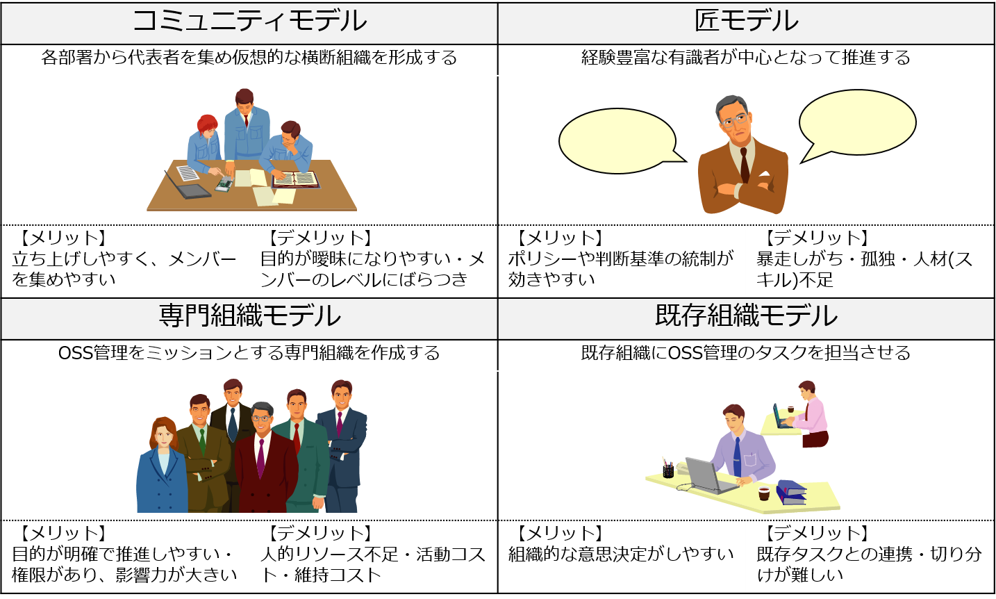 OSS管理組織モデル.png