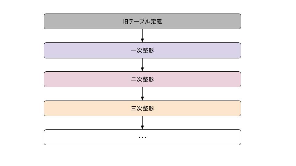 データ移行整形.png