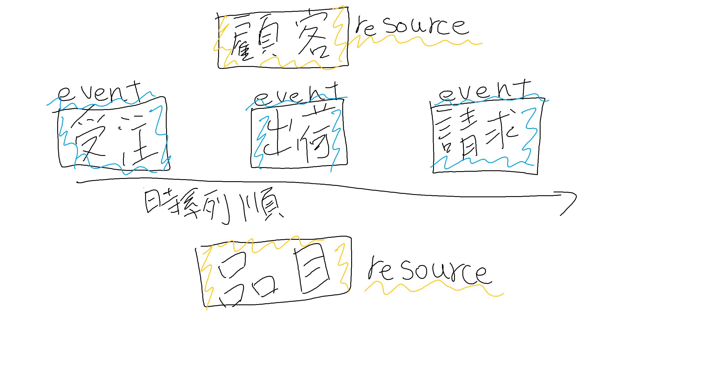 eventとresource.png