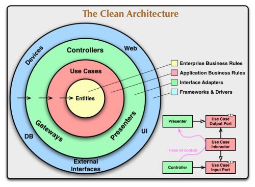 CleanArchitecture_Petit.png