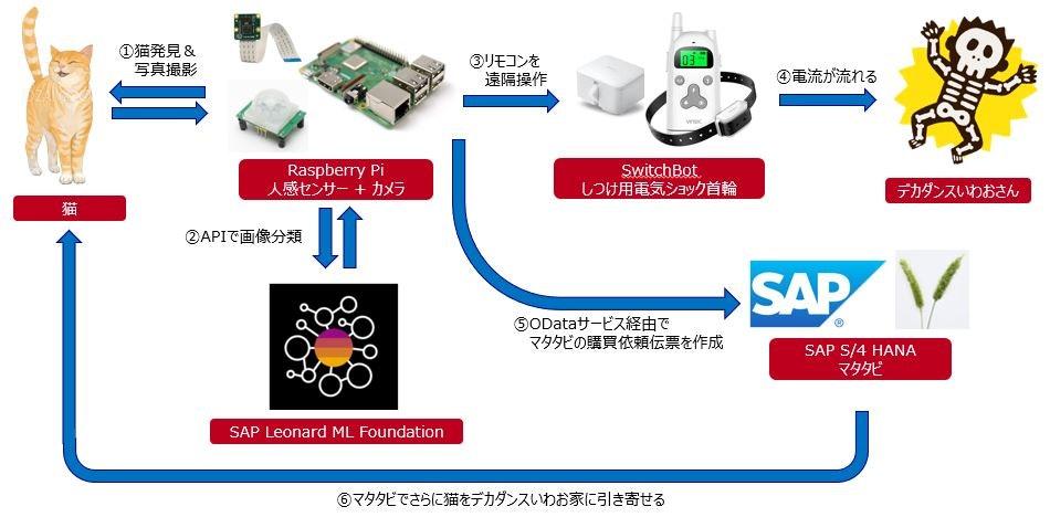 にゃんテック x SAP(電気ショックver)やってみた