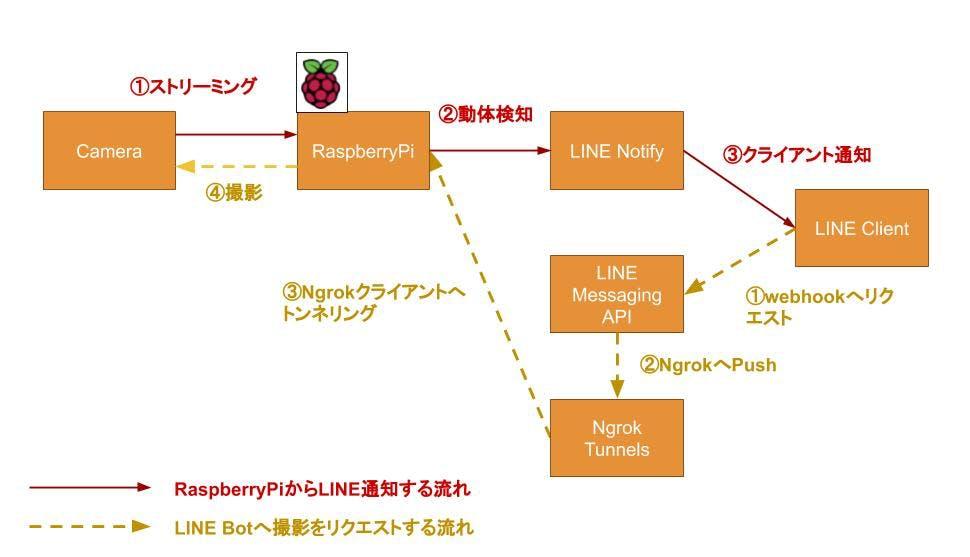 Raspberrypi簡易防犯カメラでLINE通知.jpg
