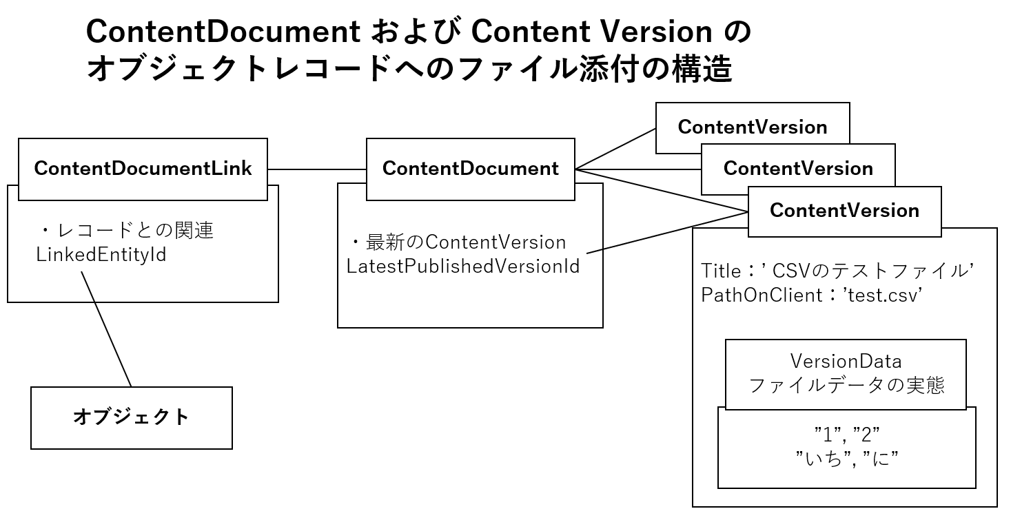 ContentDocument および Content Version でのオブジェクトのファイル添付の構造.png