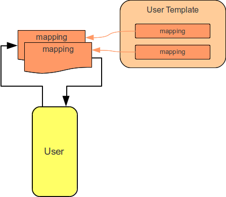 synchronization-phase-user.png