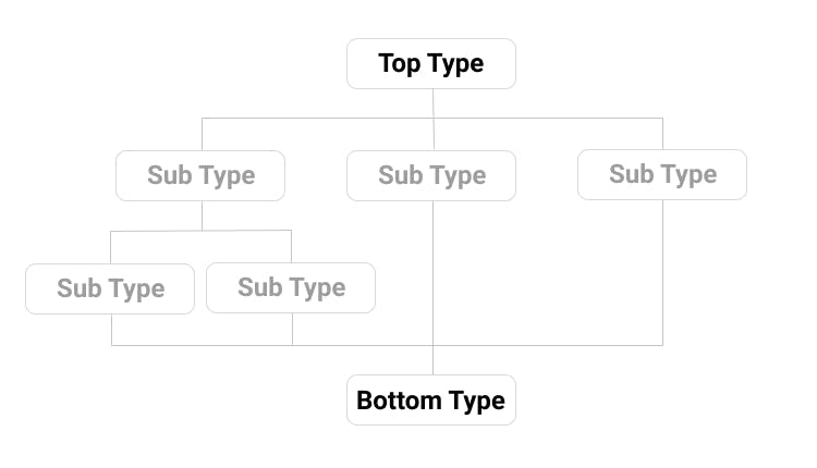 Types.png