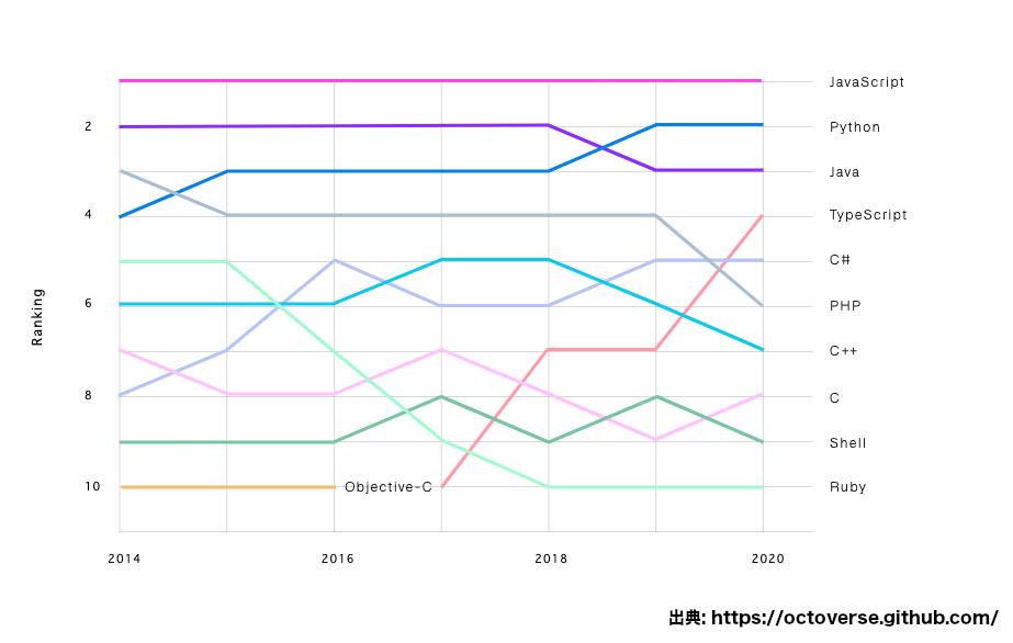 GitHubの2020年人気プログラミング言語