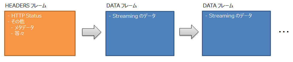 http2_sever_streaming_rpc_response.PNG