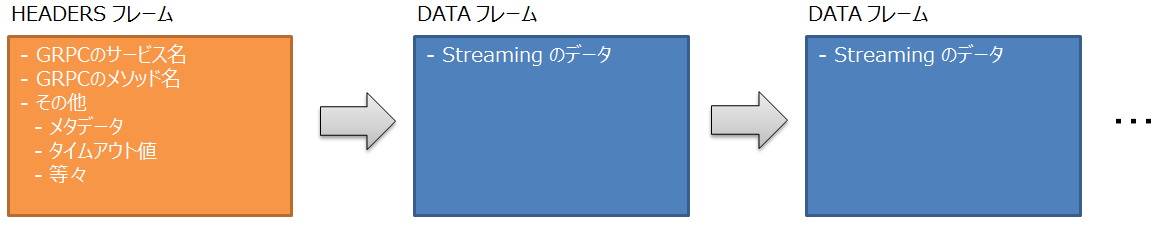 http2_flow_request_streaming_rpc.png