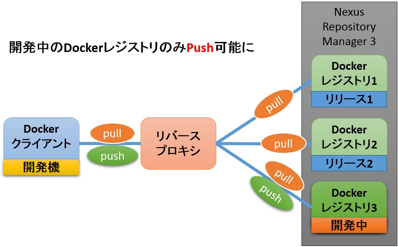 docker_registry_figure1.png