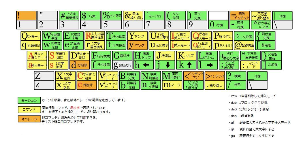 Vim keyboard_JPN