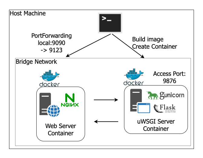 Flask_Nginx_unicorn_diagramdrawio-Step3-docker-compose (1).png
