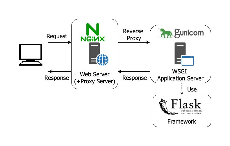 Flask_Nginx_unicorn_diagramdrawio-Step1-Server (1).png