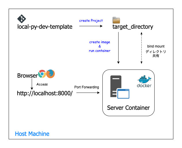 Flask_Nginx_unicorn_diagramdrawio-local-template (1).png