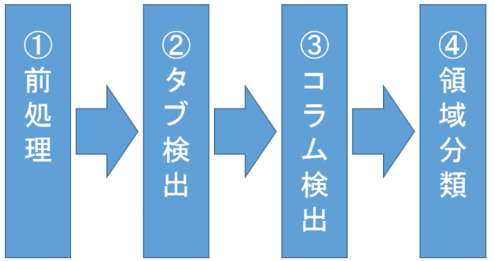 PLAのフローチャート図.png