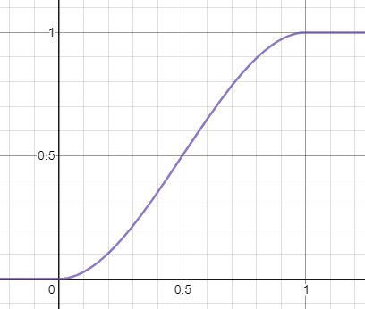 Graph of smoothstep