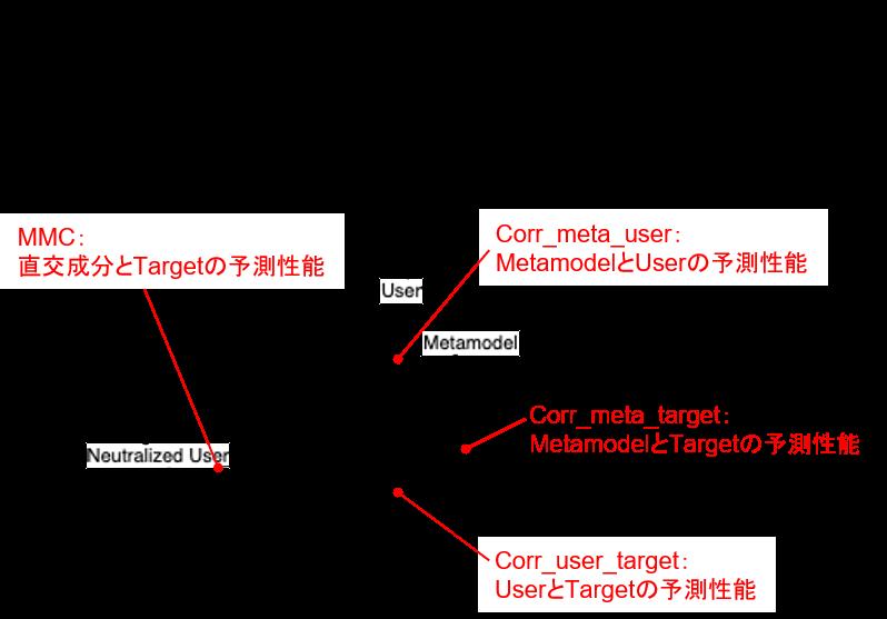 MMCの図