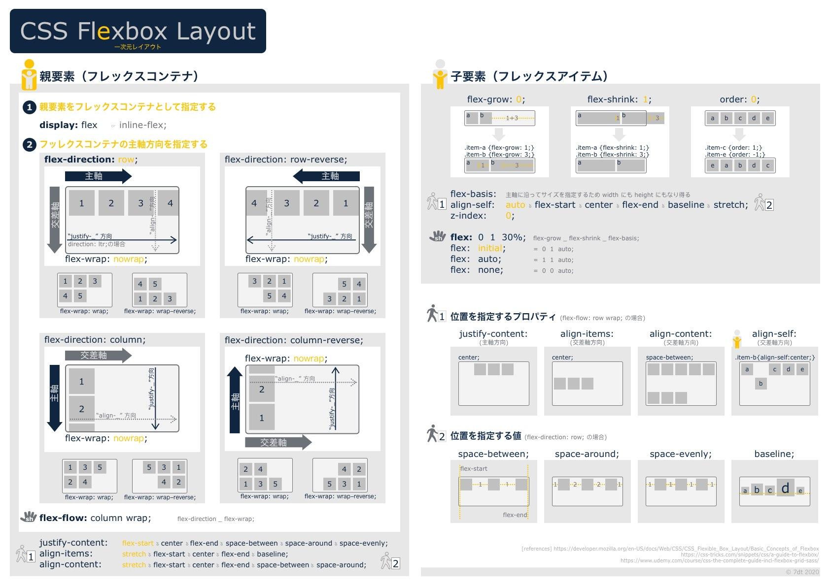 flexbox cheat sheet japanese.jpg