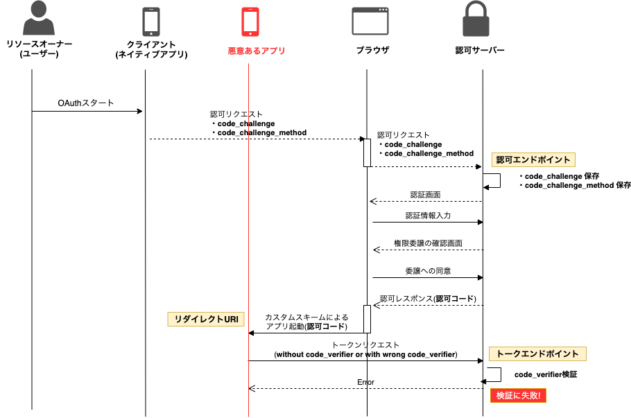 OAuth2_ACG+PKCE.png