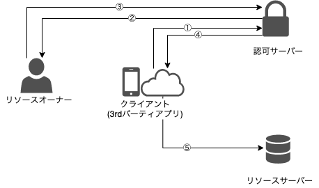 OAuth2_関係.png