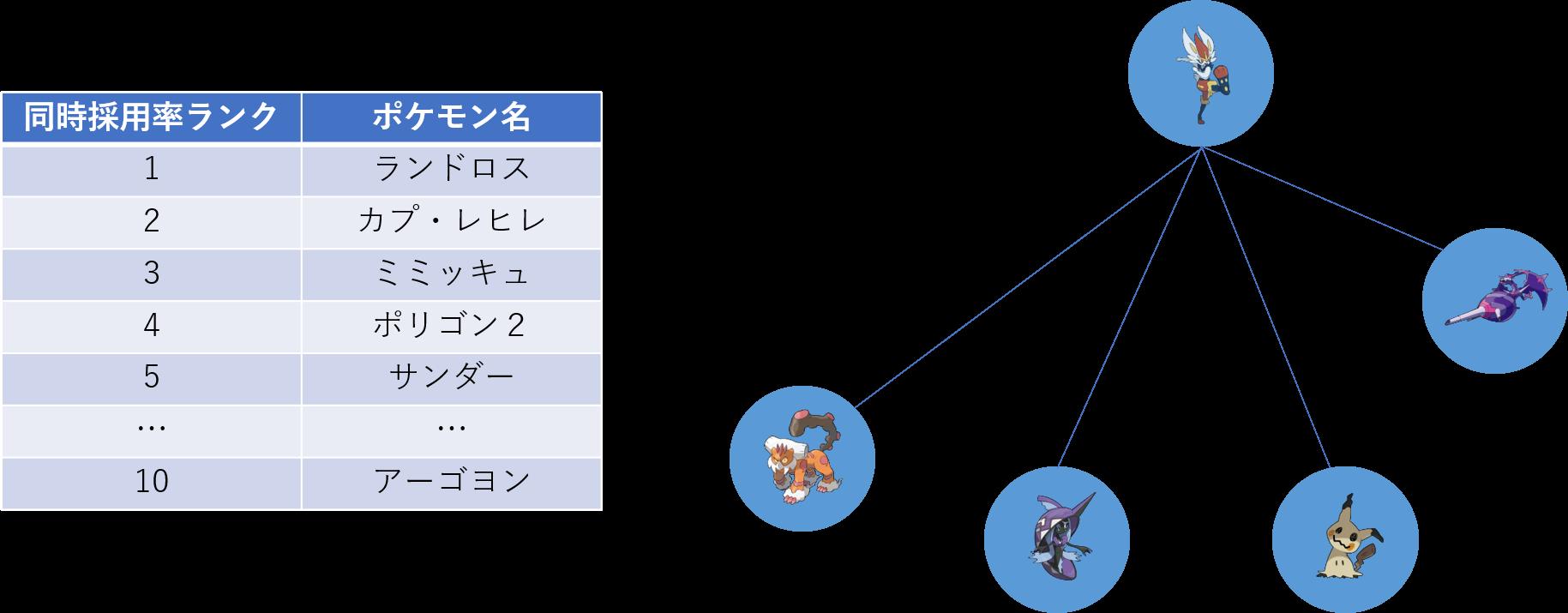 使用率 ポケモンhome