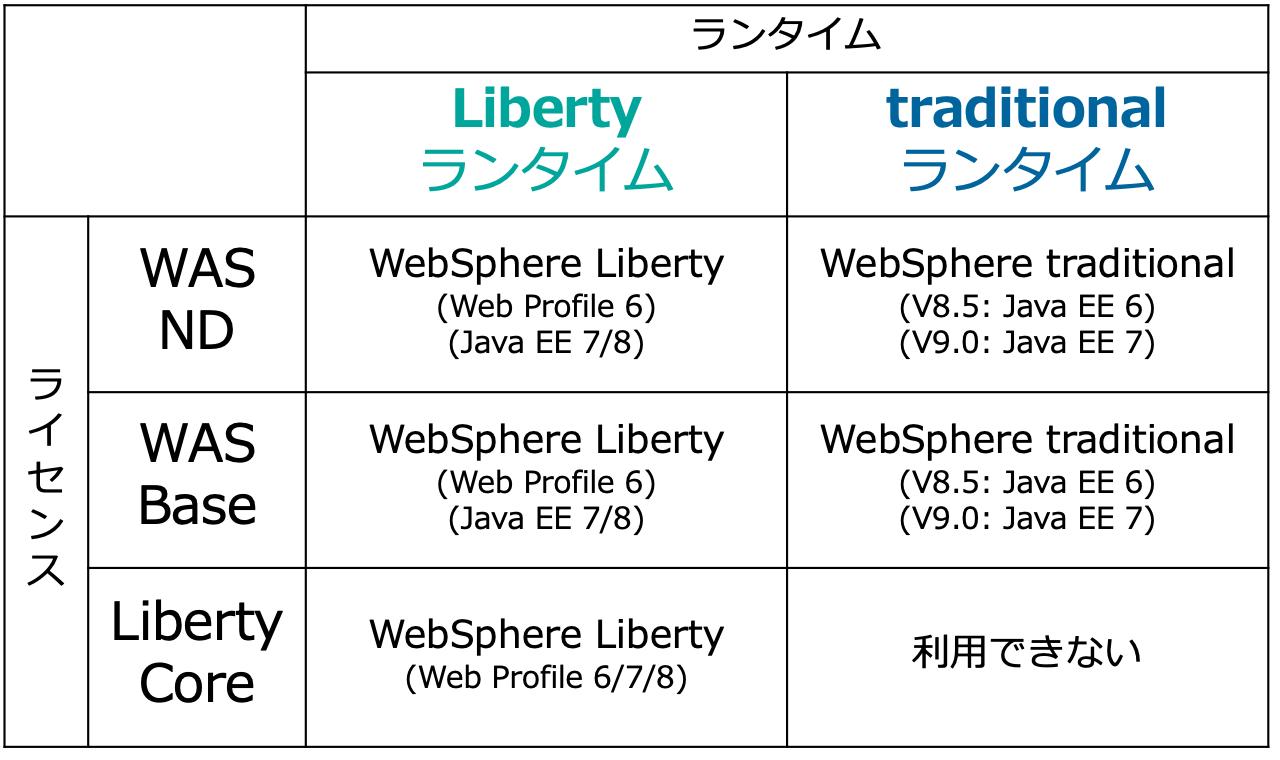 WebSpherのエディションとランタイム