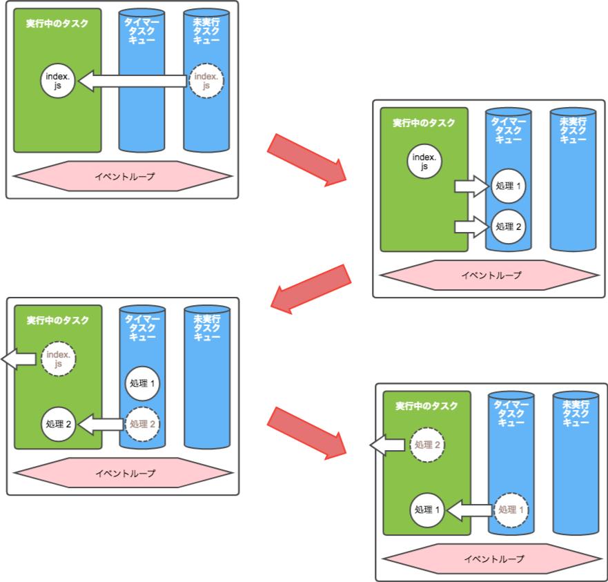 JavaScript Non-Blocking I_O Architecture.png