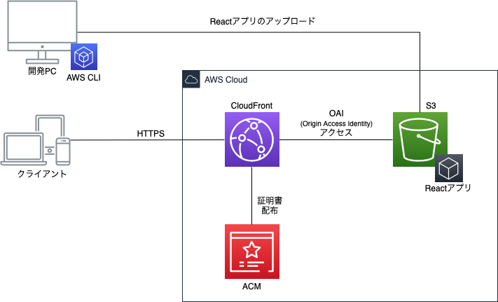 React-Deploy-Environment.png
