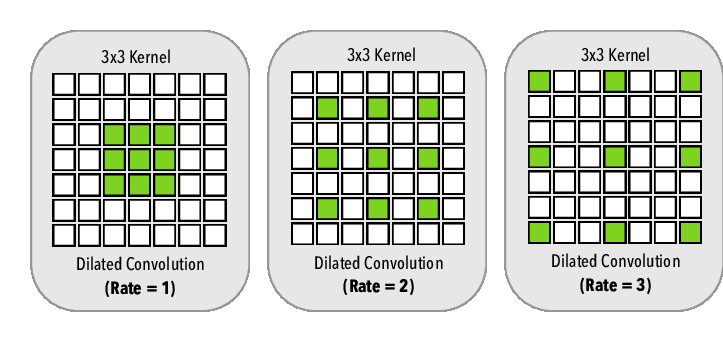 Dilated-convolution-On-the-left-we-have-the-dilated-convolution-with-dilation-rate-r.png