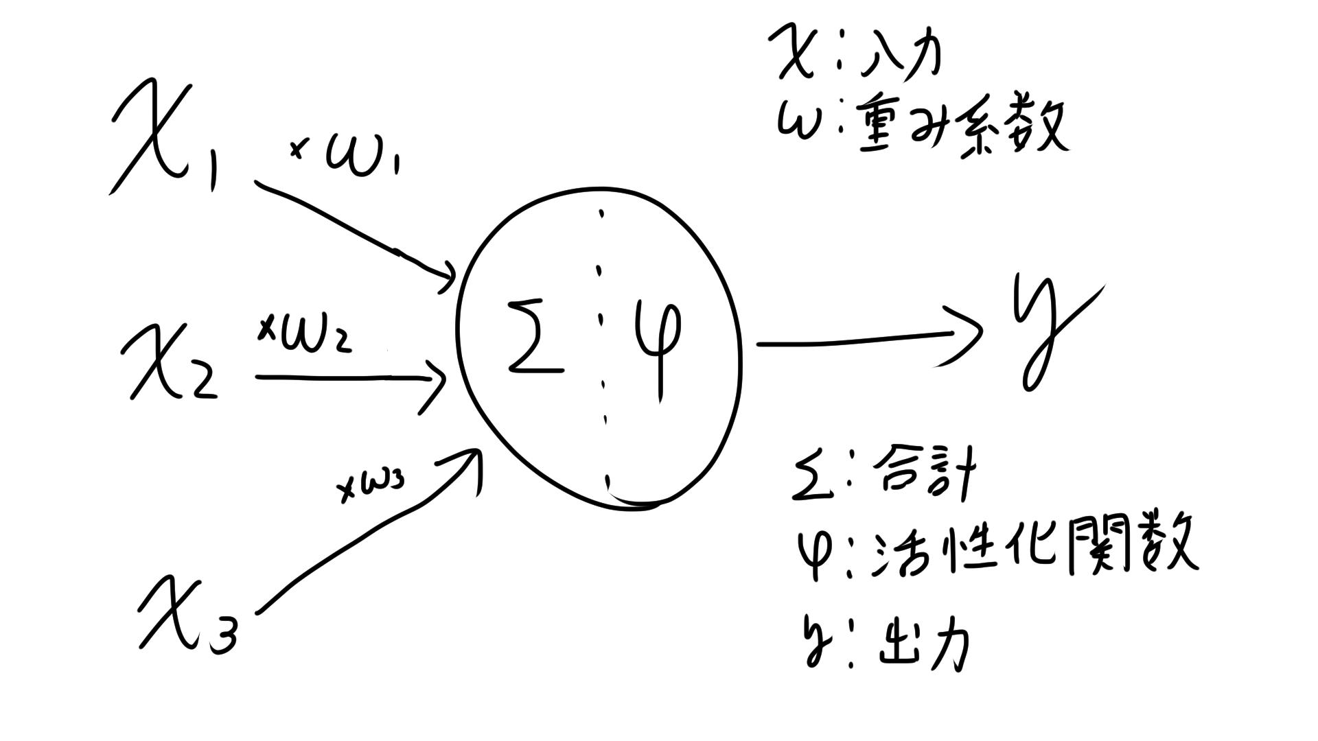 準伝番ネットワーク ニューロン.png