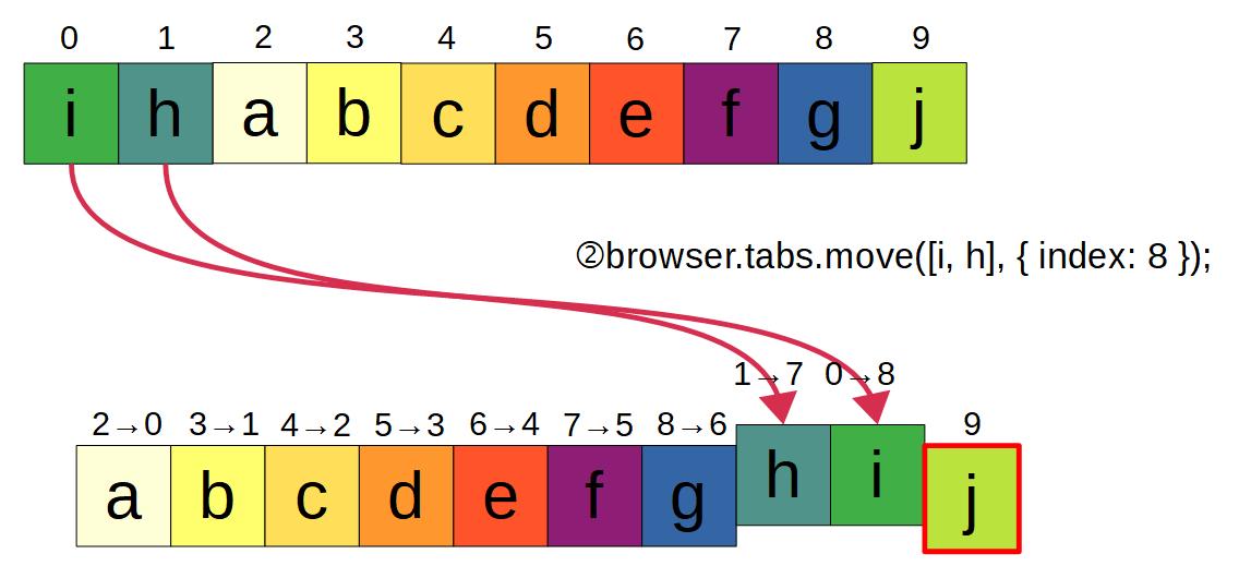 (図:diffを使った並べ替えの流れ。次も2つのタブを移動する。)