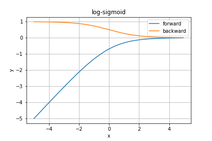 log-sigmoid.png