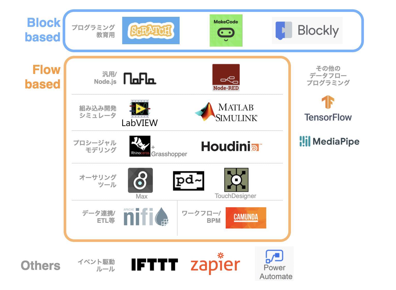 種類 プログラム 言語