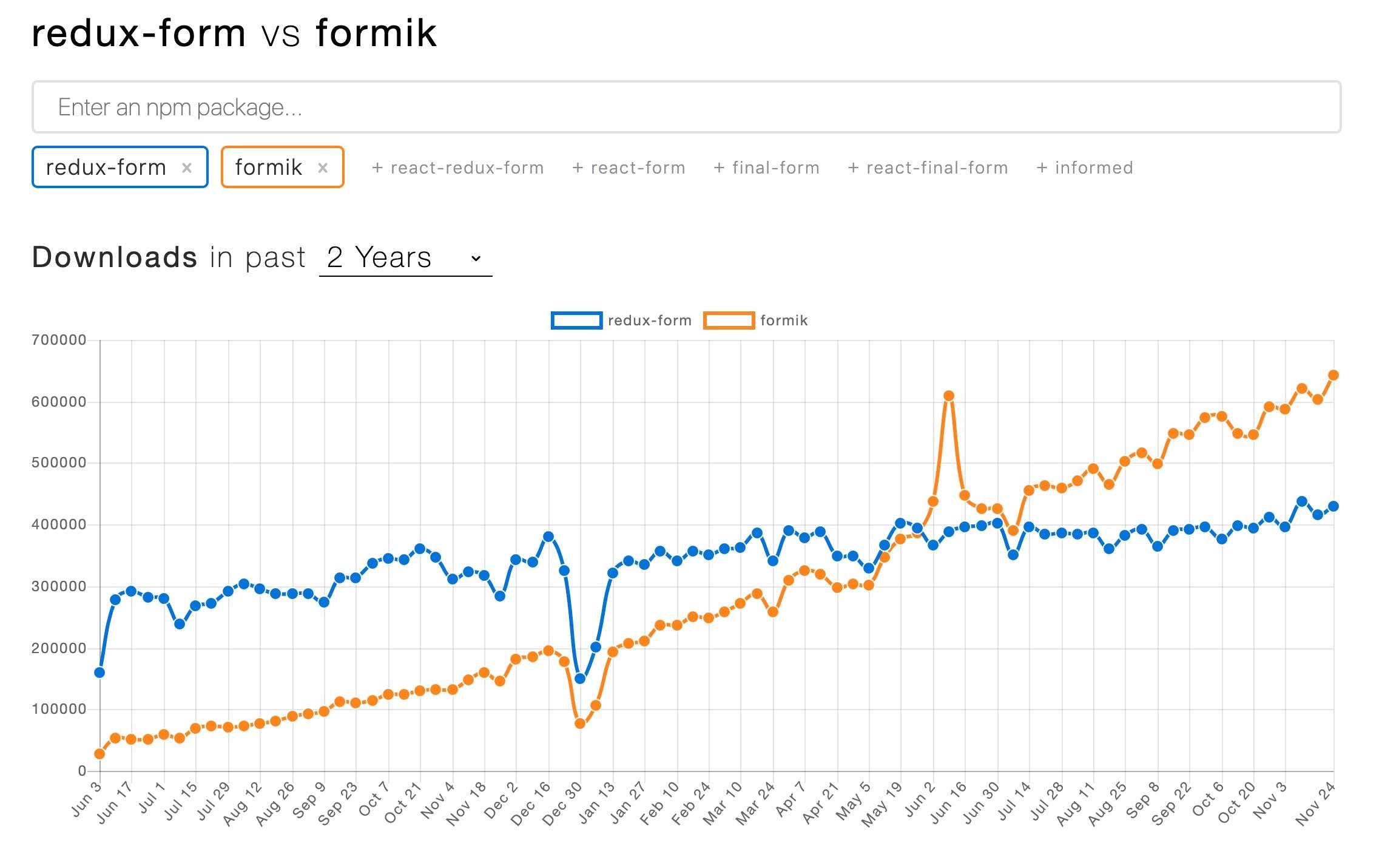 npm trends: redux-form vs formik