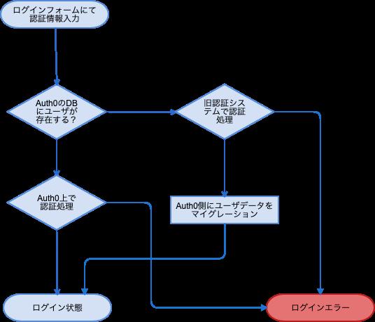 Automatic Migration (1).png