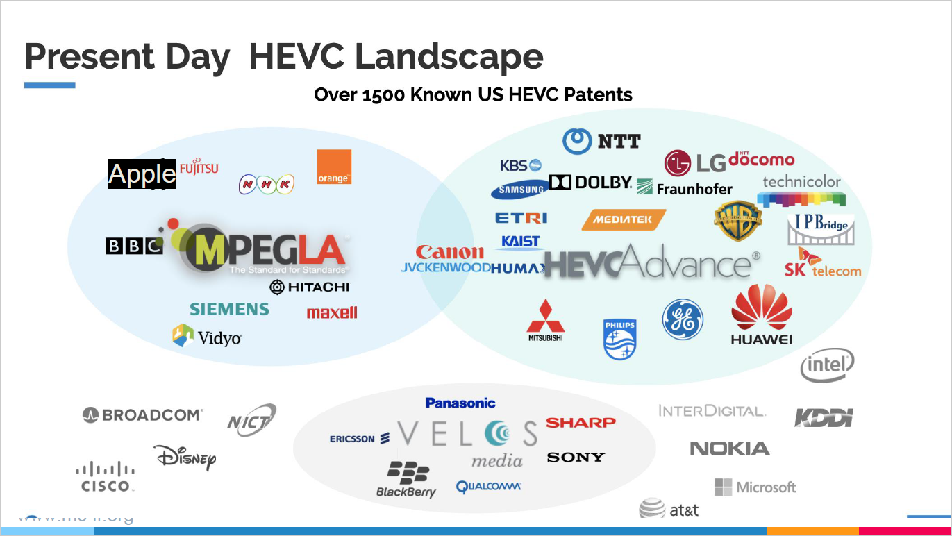 Present Day HEVC Landscape