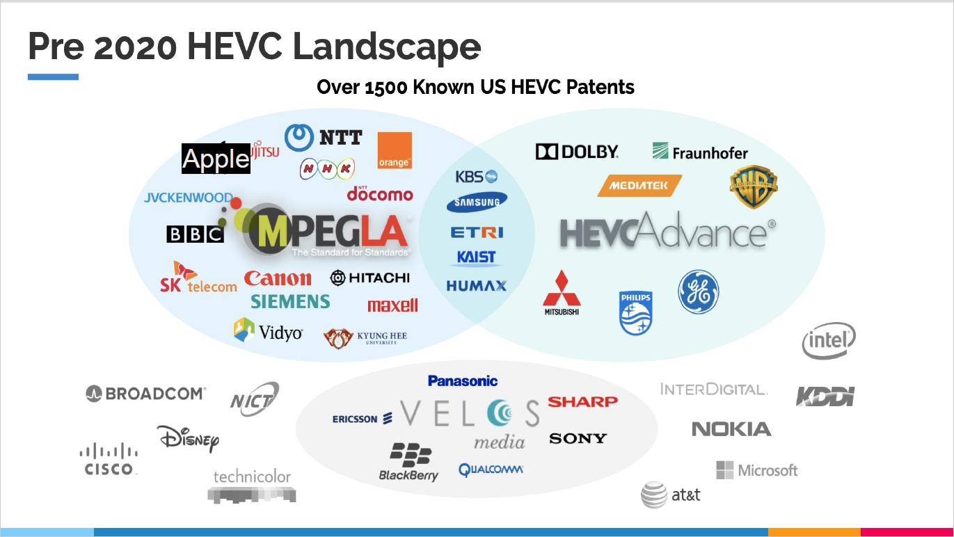 Pre 2020 HEVC Landscape