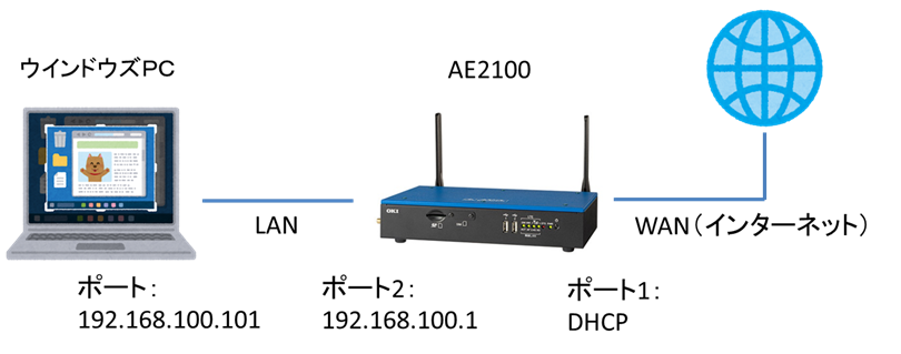 network-ae2100-internet.png