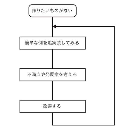 プログラミング学習のフローチャート2.png