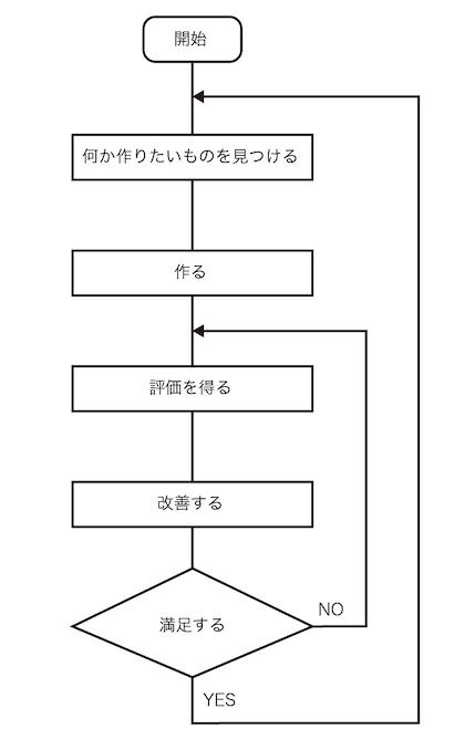 プログラミング学習のフローチャート1.png