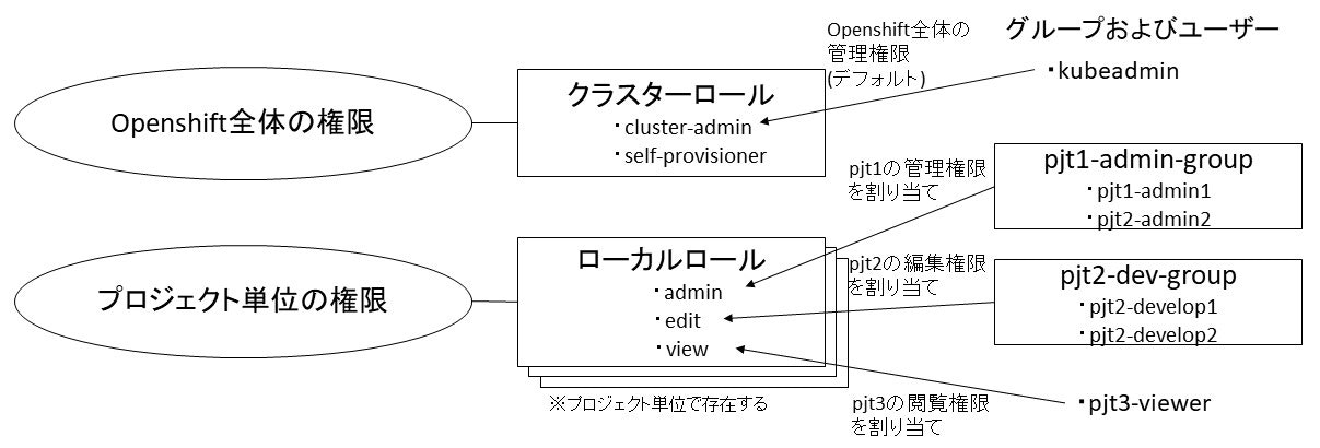 20210206_Openshift上のRBACの仕組み.jpg