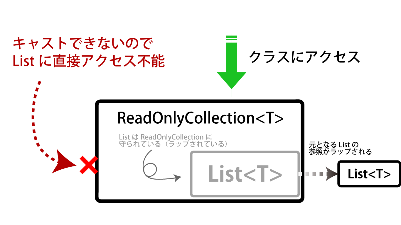 ReadOnlyCollection.png